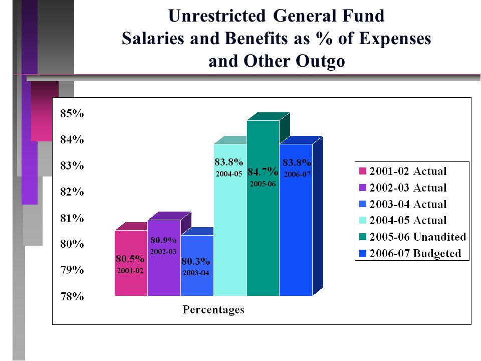 Unrestricted General Fund Salaries and Benefits as % of Expenses and Other Outgo