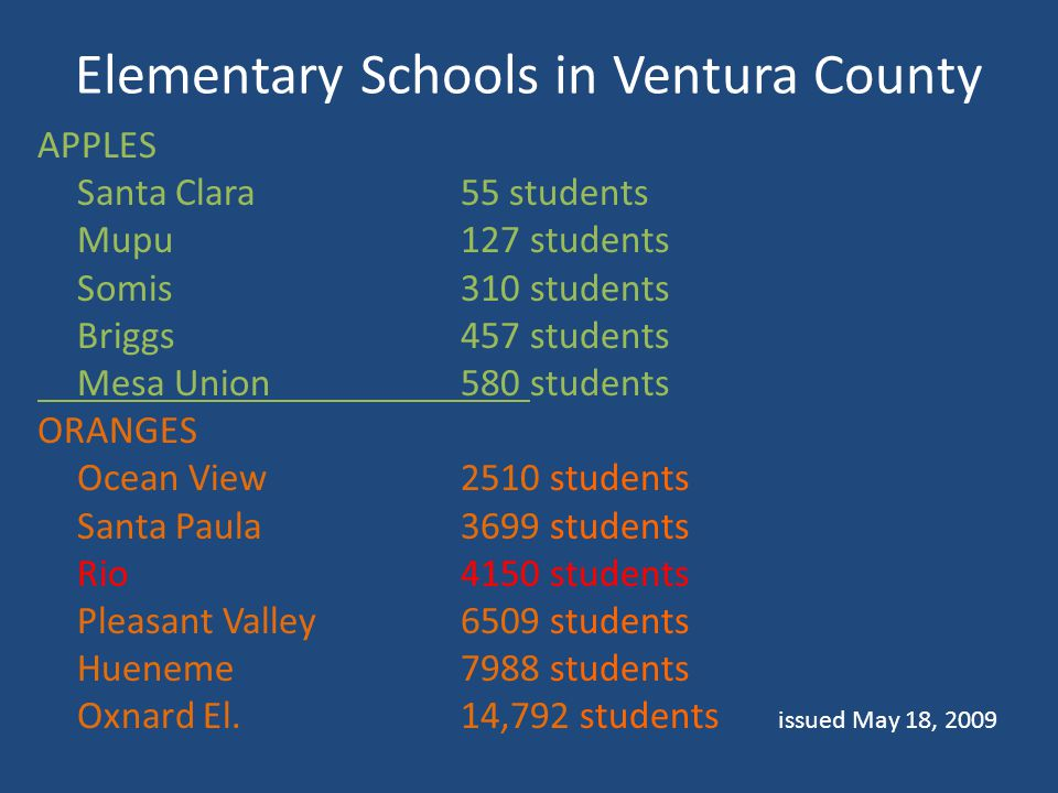 Elementary Schools in Ventura County APPLES Santa Clara 55 students Mupu127 students Somis310 students Briggs457 students Mesa Union580 students ORANGES Ocean View 2510 students Santa Paula 3699 students Rio 4150 students Pleasant Valley6509 students Hueneme7988 students Oxnard El.14,792 students issued May 18, 2009
