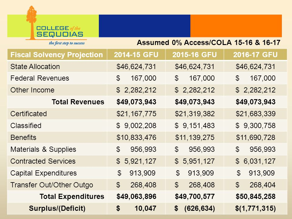 Fiscal Solvency Projection2014-15 GFU2015-16 GFU2016-17 GFU State Allocation$46,624,731 Federal Revenues$ 167,000 Other Income$ 2,282,212 Total Revenues$49,073,943 Certificated$21,167,775$21,319,382$21,683,339 Classified$ 9,002,208$ 9,151,483$ 9,300,758 Benefits$10,833,476$11,139,275$11,690,728 Materials & Supplies$ 956,993 Contracted Services$ 5,921,127$ 5,951,127$ 6,031,127 Capital Expenditures$ 913,909 Transfer Out/Other Outgo$ 268,408 $ 268,404 Total Expenditures$49,063,896$49,700,577$50,845,258 Surplus/(Deficit)$ 10,047$ (626,634)$(1,771,315) Assumed 0% Access/COLA 15-16 & 16-17