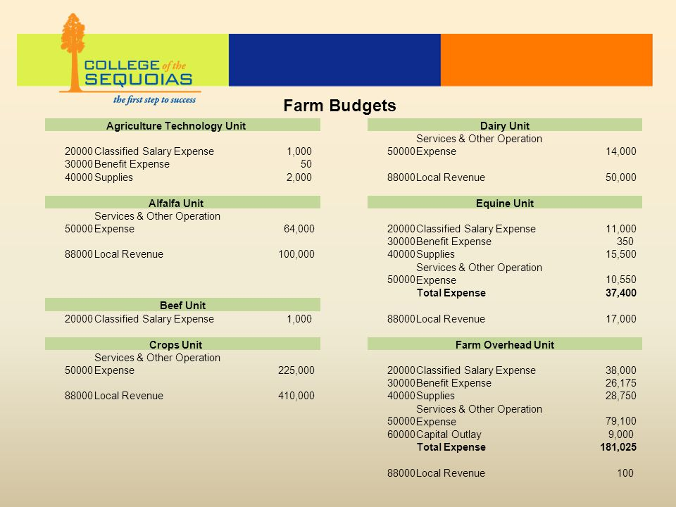 Farm Budgets Agriculture Technology Unit Dairy Unit 20000Classified Salary Expense 1,00050000 Services & Other Operation Expense 14,000 30000Benefit E