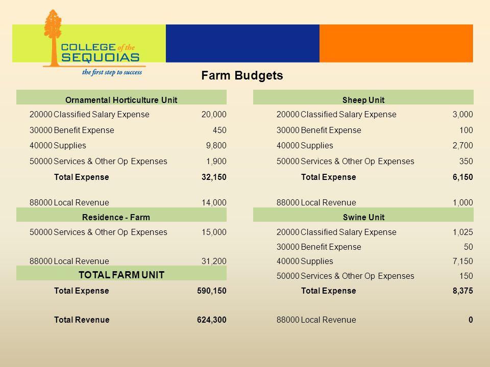 Ornamental Horticulture UnitSheep Unit 20000Classified Salary Expense 20,00020000Classified Salary Expense 3,000 30000Benefit Expense45030000Benefit Expense100 40000Supplies9,80040000Supplies2,700 50000Services & Other Op Expenses1,90050000Services & Other Op Expenses350 Total Expense32,150Total Expense6,150 88000Local Revenue14,00088000Local Revenue1,000 Residence - Farm Swine Unit 50000Services & Other Op Expenses 15,00020000Classified Salary Expense1,025 30000Benefit Expense50 88000Local Revenue31,20040000Supplies7,150 TOTAL FARM UNIT 50000Services & Other Op Expenses 150 Total Expense590,150Total Expense8,375 Total Revenue624,30088000Local Revenue0 Farm Budgets