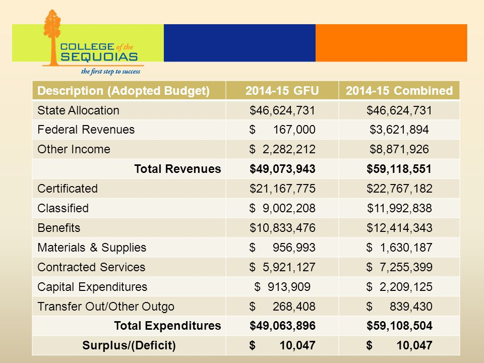 Description (Adopted Budget)2014-15 GFU2014-15 Combined State Allocation$46,624,731 Federal Revenues$ 167,000$3,621,894 Other Income$ 2,282,212$8,871,926 Total Revenues$49,073,943$59,118,551 Certificated$21,167,775$22,767,182 Classified$ 9,002,208$11,992,838 Benefits$10,833,476$12,414,343 Materials & Supplies$ 956,993$ 1,630,187 Contracted Services$ 5,921,127$ 7,255,399 Capital Expenditures$ 913,909$ 2,209,125 Transfer Out/Other Outgo$ 268,408$ 839,430 Total Expenditures$49,063,896$59,108,504 Surplus/(Deficit)$ 10,047