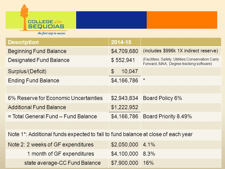 Description2014-15 Beginning Fund Balance$4,709,680 (includes $996k 1X indirect reserve) Designated Fund Balance$ 552,941 (Facilities, Safety, Utilities Conservation Carry Forward, MAA, Degree tracking software) Surplus/(Deficit)$ 10,047 Ending Fund Balance$4,166,786* 6% Reserve for Economic Uncertainties$2,943,834Board Policy 6% Additional Fund Balance$1,222,952 = Total General Fund – Fund Balance$4,166,786Board Priority 8.49% Note 1*: Additional funds expected to fall to fund balance at close of each year Note 2: 2 weeks of GF expenditures$2,050,0004.1% 1 month of GF expenditures$4,100,0008.3% state average-CC Fund Balance$7,900,00016%