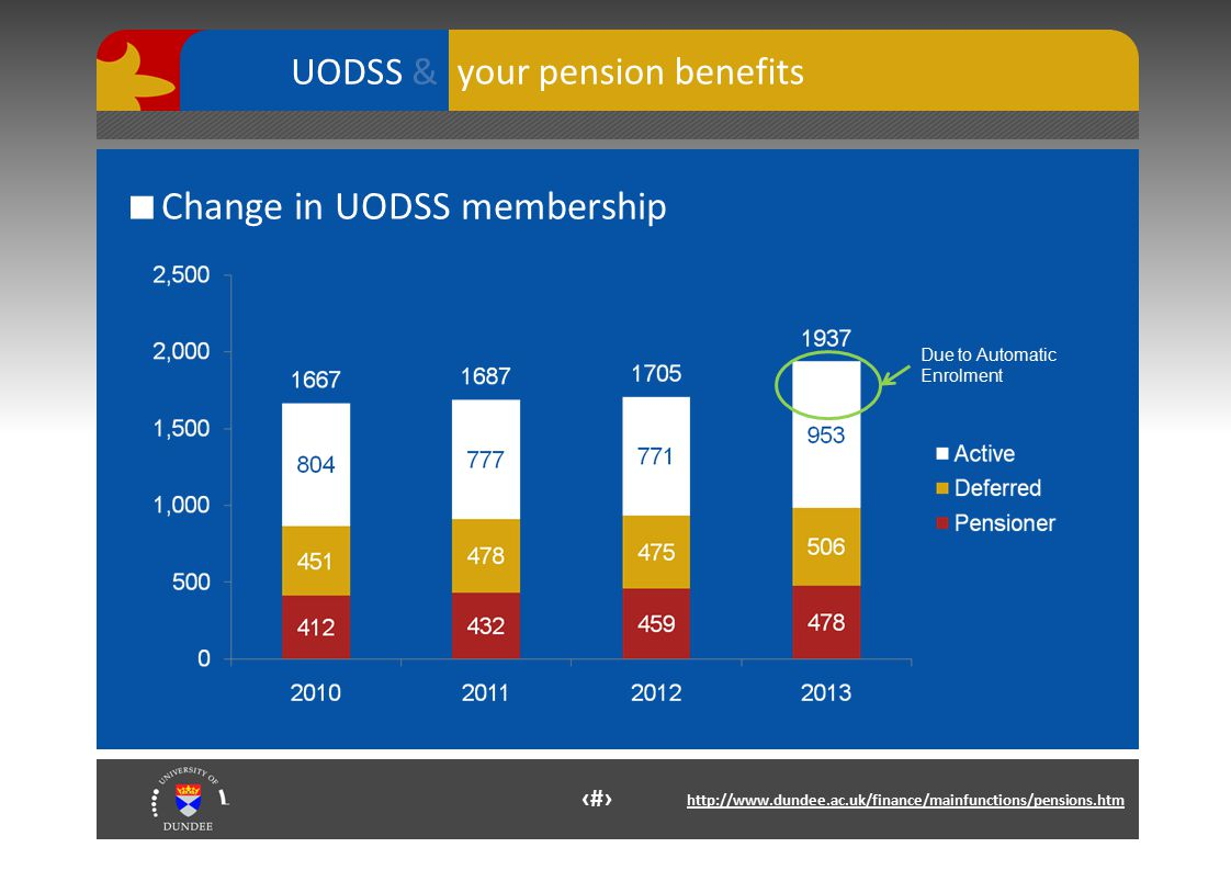 4 http://www.dundee.ac.uk/finance/mainfunctions/pensions.htm your pension benefits UODSS & ■ Change in UODSS membership Due to Automatic Enrolment