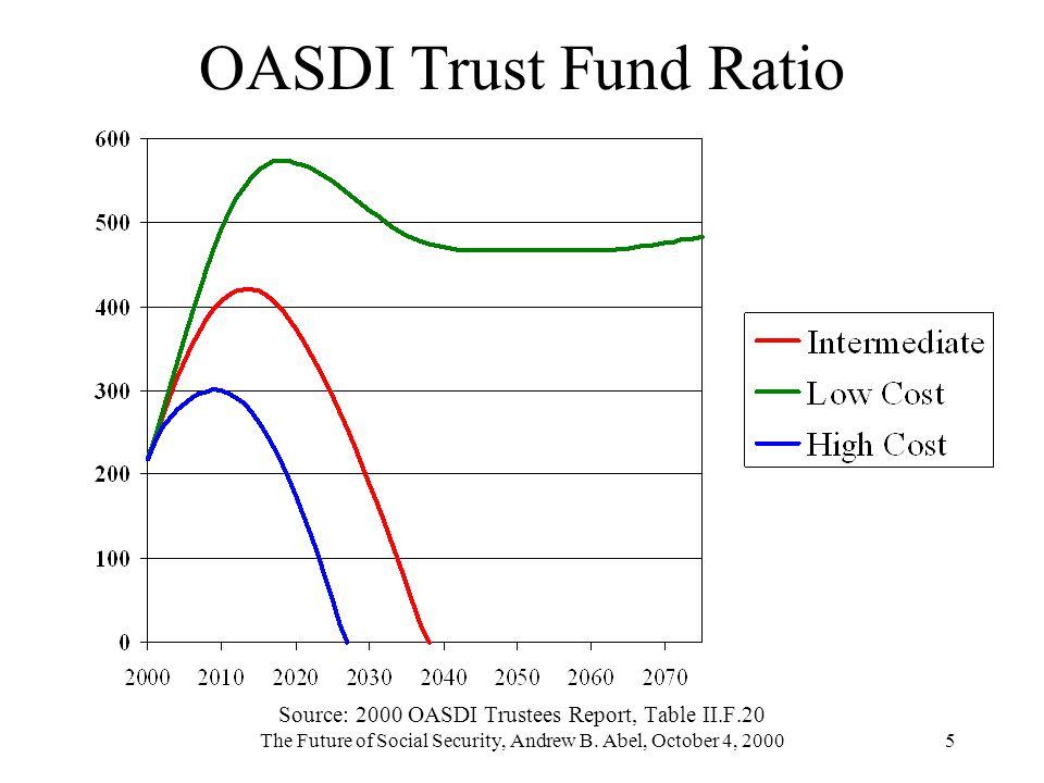 The Future of Social Security, Andrew B. Abel, October 4, 20005 OASDI Trust Fund Ratio Source: 2000 OASDI Trustees Report, Table II.F.20