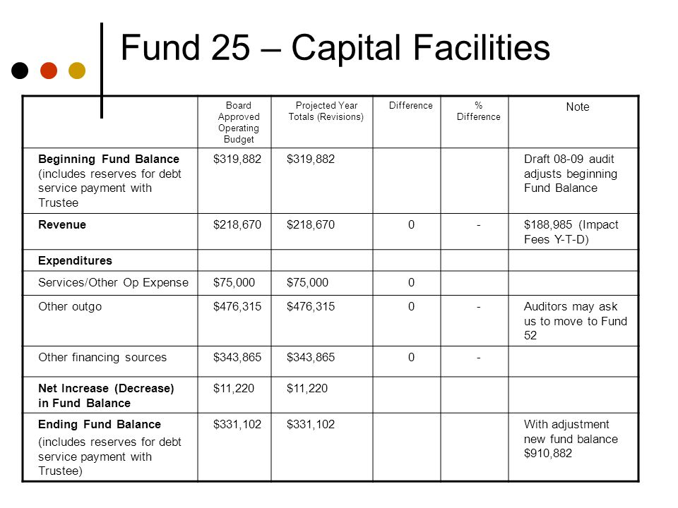 Fund 25 – Capital Facilities Board Approved Operating Budget Projected Year Totals (Revisions) Difference% Difference Note Beginning Fund Balance (includes reserves for debt service payment with Trustee $319,882 Draft 08-09 audit adjusts beginning Fund Balance Revenue$218,670 0-$188,985 (Impact Fees Y-T-D) Expenditures Services/Other Op Expense$75,000 0 Other outgo$476,315 0-Auditors may ask us to move to Fund 52 Other financing sources$343,865 0- Net Increase (Decrease) in Fund Balance $11,220 Ending Fund Balance (includes reserves for debt service payment with Trustee) $331,102 With adjustment new fund balance $910,882