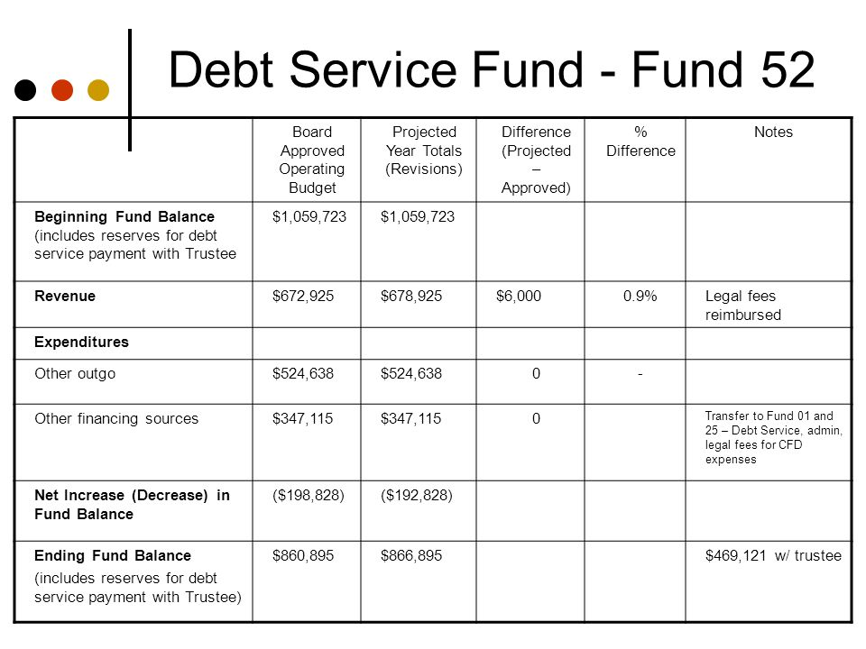 Debt Service Fund - Fund 52 Board Approved Operating Budget Projected Year Totals (Revisions) Difference (Projected – Approved) % Difference Notes Beginning Fund Balance (includes reserves for debt service payment with Trustee $1,059,723 Revenue$672,925$678,925$6,0000.9%Legal fees reimbursed Expenditures Other outgo$524,638 0- Other financing sources$347,115 0 Transfer to Fund 01 and 25 – Debt Service, admin, legal fees for CFD expenses Net Increase (Decrease) in Fund Balance ($198,828)($192,828) Ending Fund Balance (includes reserves for debt service payment with Trustee) $860,895$866,895$469,121 w/ trustee