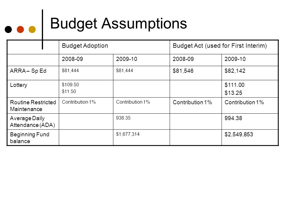 Budget Assumptions Budget AdoptionBudget Act (used for First Interim) 2008-092009-102008-092009-10 ARRA – Sp Ed $81,444 $81,546$82,142 Lottery $109.50 $11.50 $111.00 $13.25 Routine Restricted Maintenance Contribution 1% Average Daily Attendance (ADA) 938.35 994.38 Beginning Fund balance $1,677,314 $2,549,853