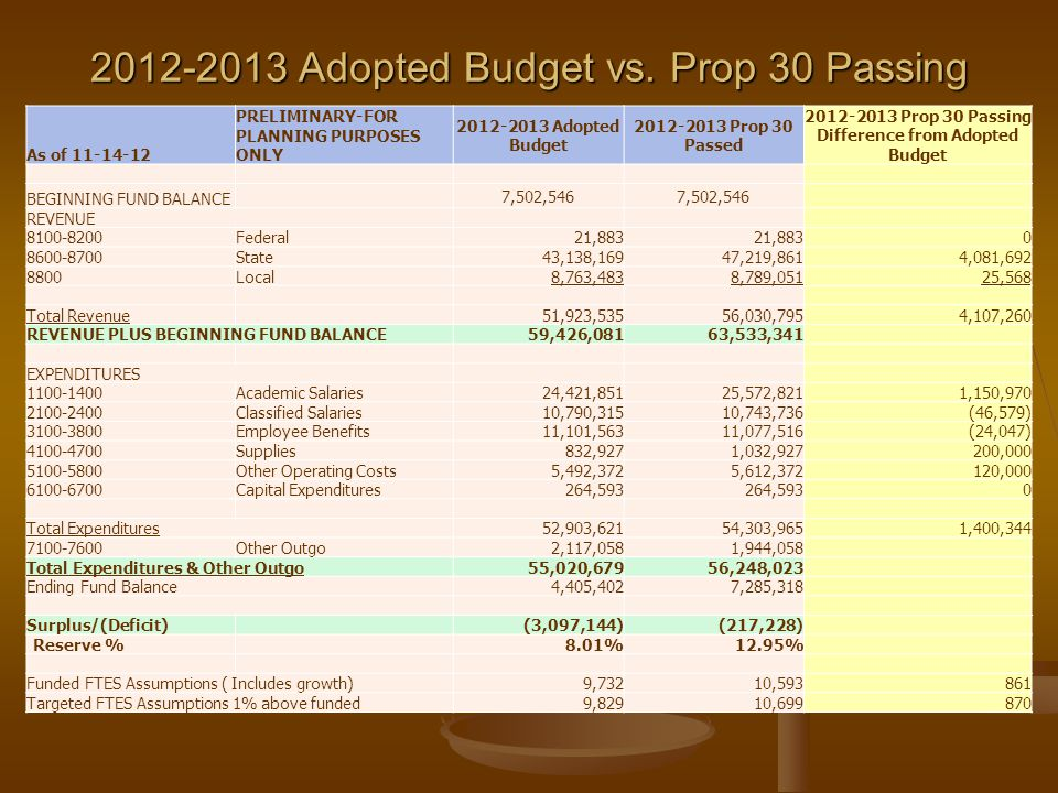 2012-2013 Difference Between Expenditures Adopted Budget and Prop 30 Passage ChangeIncreaseDecreaseTotal Workload Reduction Added Back in of 7.33%-767 FTES $ 1,025,313 94 FTES Growth $ 125,658 Reduced Outreach Services $70,627 TRAN Borrowing Increase$120,000 Classroom Materials Increase$100,000 Facilities Materials Increase$100,000 Total Increase (Decrease)$1,470,970$70,627$1,400,343