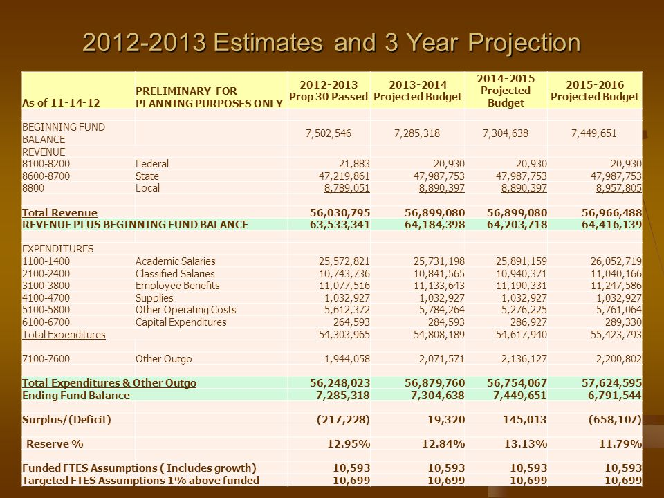 2012-2013 Estimates and 3 Year Projection As of 11-14-12 PRELIMINARY-FOR PLANNING PURPOSES ONLY 2012-2013 Prop 30 Passed 2013-2014 Projected Budget 2014-2015 Projected Budget 2015-2016 Projected Budget BEGINNING FUND BALANCE 7,502,5467,285,3187,304,6387,449,651 REVENUE 8100-8200Federal21,88320,930 8600-8700State47,219,86147,987,753 8800Local8,789,0518,890,397 8,957,805 Total Revenue56,030,79556,899,080 56,966,488 REVENUE PLUS BEGINNING FUND BALANCE 63,533,34164,184,39864,203,71864,416,139 EXPENDITURES 1100-1400Academic Salaries25,572,82125,731,19825,891,15926,052,719 2100-2400Classified Salaries10,743,73610,841,56510,940,37111,040,166 3100-3800Employee Benefits11,077,51611,133,64311,190,33111,247,586 4100-4700Supplies1,032,927 5100-5800Other Operating Costs5,612,3725,784,2645,276,2255,761,064 6100-6700Capital Expenditures264,593284,593286,927289,330 Total Expenditures54,303,96554,808,18954,617,94055,423,793 7100-7600Other Outgo1,944,0582,071,5712,136,1272,200,802 Total Expenditures & Other Outgo56,248,02356,879,76056,754,06757,624,595 Ending Fund Balance7,285,3187,304,6387,449,6516,791,544 Surplus/(Deficit)(217,228)19,320145,013(658,107) Reserve % 12.95%12.84%13.13%11.79% Funded FTES Assumptions ( Includes growth)10,593 Targeted FTES Assumptions 1% above funded10,699