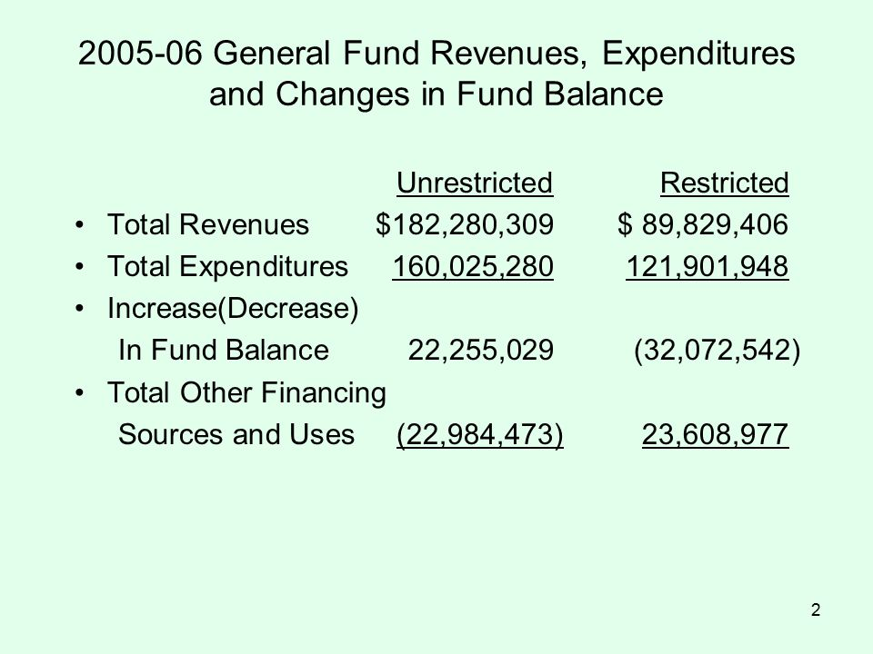 2 2005-06 General Fund Revenues, Expenditures and Changes in Fund Balance UnrestrictedRestricted Total Revenues $182,280,309$ 89,829,406 Total Expenditures160,025,280121,901,948 Increase(Decrease) In Fund Balance22,255,029 (32,072,542) Total Other Financing Sources and Uses (22,984,473) 23,608,977