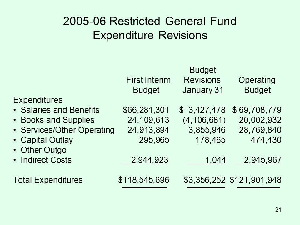 21 2005-06 Restricted General Fund Expenditure Revisions Budget First Interim Revisions Operating Budget January 31 Budget Expenditures Salaries and Benefits$66,281,301$ 3,427,478$ 69,708,779 Books and Supplies24,109,613(4,106,681)20,002,932 Services/Other Operating24,913,8943,855,94628,769,840 Capital Outlay295,965178,465474,430 Other Outgo Indirect Costs 2,944,923 1,044 2,945,967 Total Expenditures$118,545,696$3,356,252$121,901,948