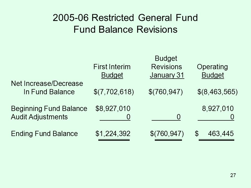 27 2005-06 Restricted General Fund Fund Balance Revisions Budget First Interim Revisions Operating Budget January 31 Budget Net Increase/Decrease In Fund Balance $(7,702,618) $(760,947) $(8,463,565) Beginning Fund Balance$8,927,0108,927,010 Audit Adjustments 0 0 0 Ending Fund Balance$1,224,392 $(760,947) $ 463,445