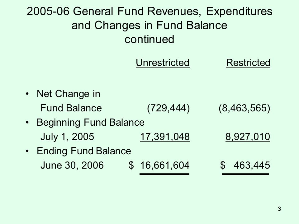 3 2005-06 General Fund Revenues, Expenditures and Changes in Fund Balance continued UnrestrictedRestricted Net Change in Fund Balance(729,444)(8,463,565) Beginning Fund Balance July 1, 200517,391,0488,927,010 Ending Fund Balance June 30, 2006$ 16,661,604$ 463,445