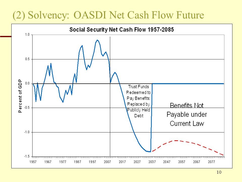 10 (2) Solvency: OASDI Net Cash Flow Future