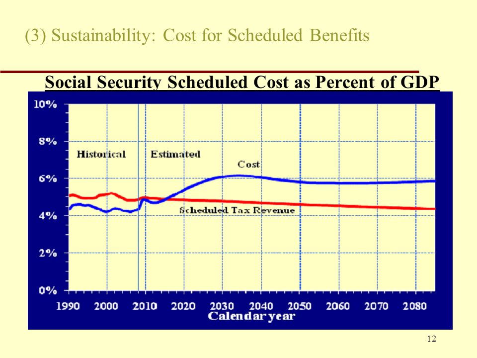 12 (3) Sustainability: Cost for Scheduled Benefits Social Security Scheduled Cost as Percent of GDP