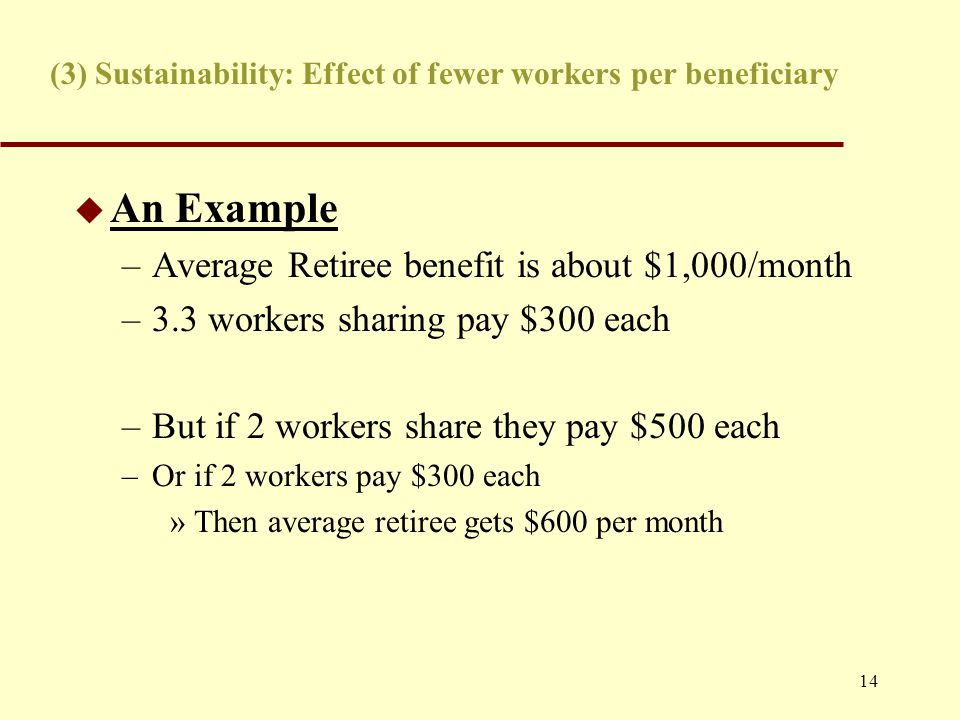 14 (3) Sustainability: Effect of fewer workers per beneficiary u An Example –Average Retiree benefit is about $1,000/month –3.3 workers sharing pay $300 each –But if 2 workers share they pay $500 each –Or if 2 workers pay $300 each »Then average retiree gets $600 per month