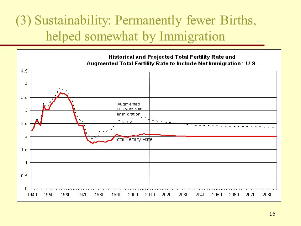 16 (3) Sustainability: Permanently fewer Births, helped somewhat by Immigration