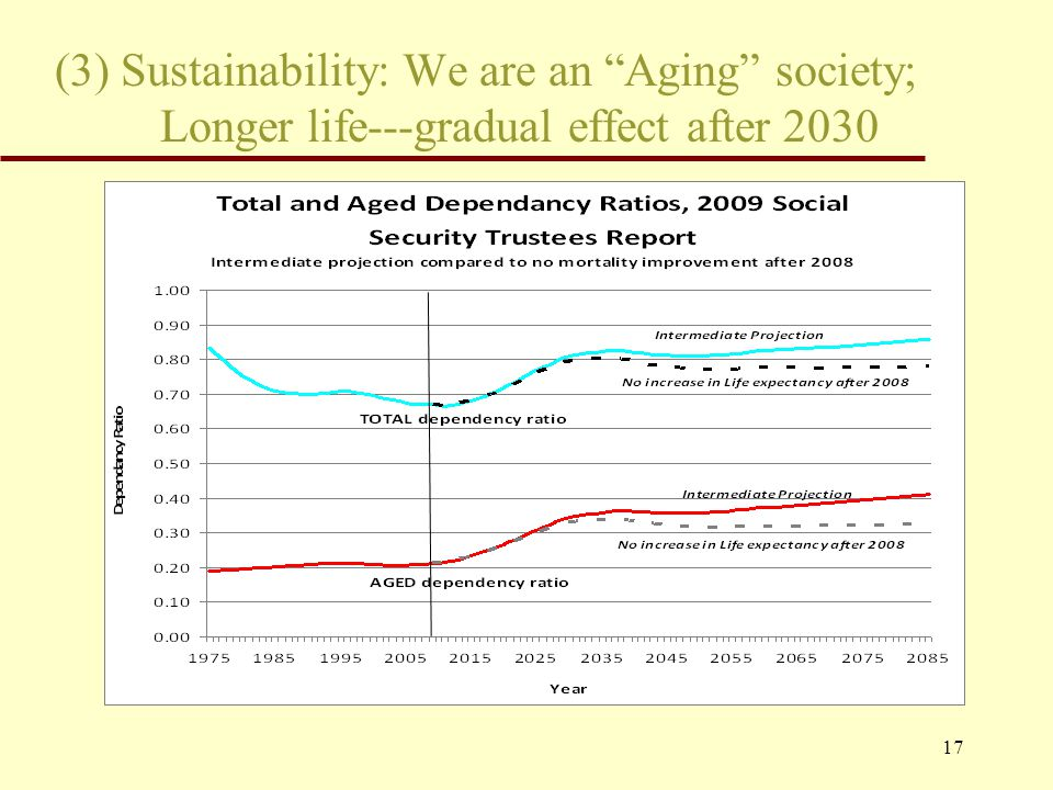 17 (3) Sustainability: We are an Aging society; Longer life---gradual effect after 2030