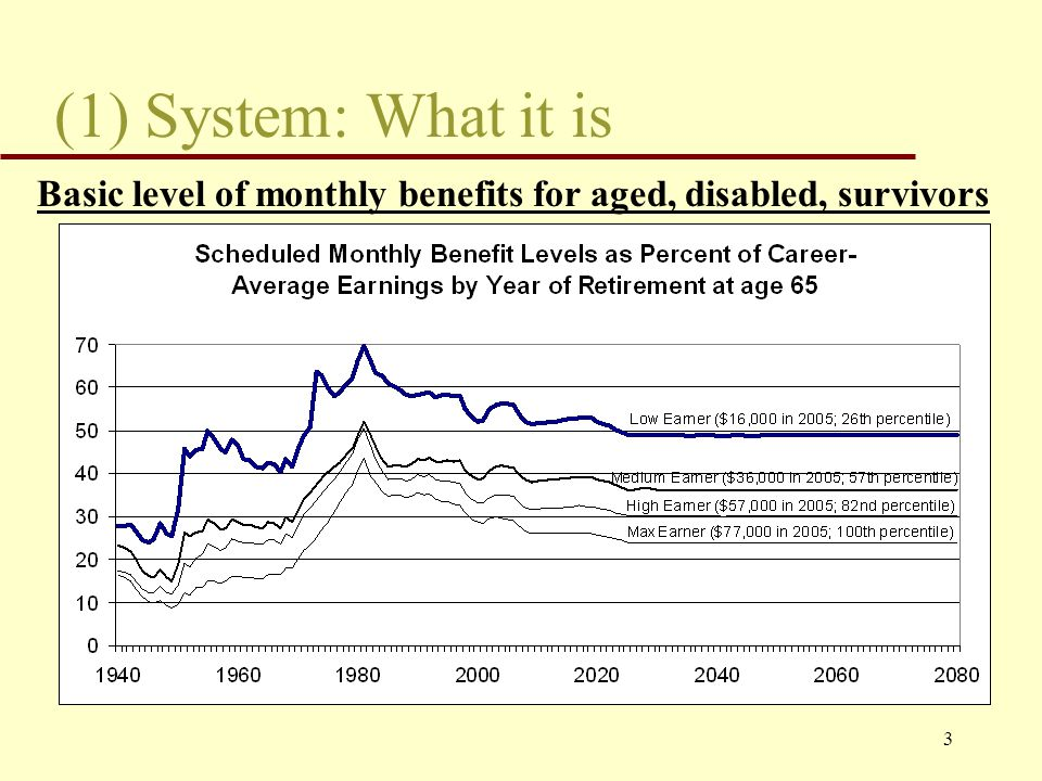 3 (1) System: What it is Basic level of monthly benefits for aged, disabled, survivors