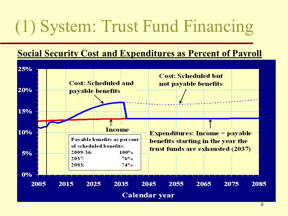 6 (1) System: Trust Fund Financing Social Security Cost and Expenditures as Percent of Payroll
