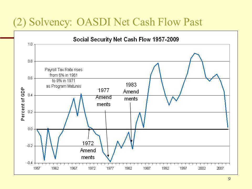 9 (2) Solvency: OASDI Net Cash Flow Past