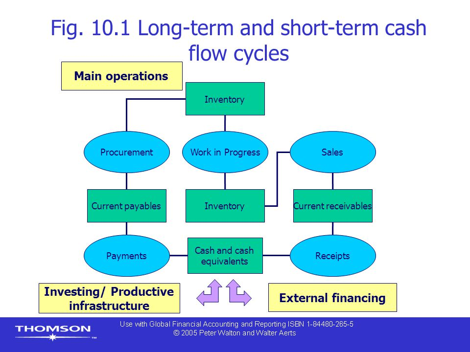 Fig. 10.1 Long-term and short-term cash flow cycles Inventory Work in Progress Sales Receipts Payments Procurement Current payablesInventoryCurrent re