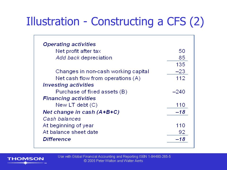 Illustration - Constructing a CFS (2)