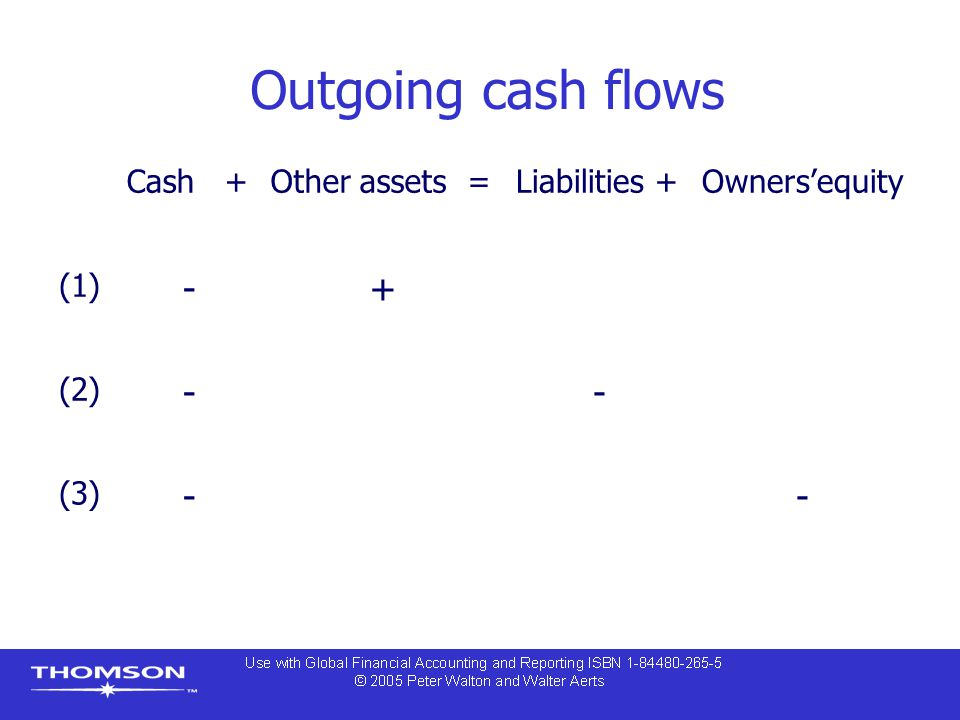 Outgoing cash flows Cash +Other assets =Liabilities +Owners'equity (1) -+ (2) -- (3) --
