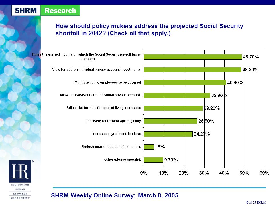 © 2005 SHRM SHRM Weekly Online Survey: March 8, 2005 How should policy makers address the projected Social Security shortfall in 2042? (Check all that