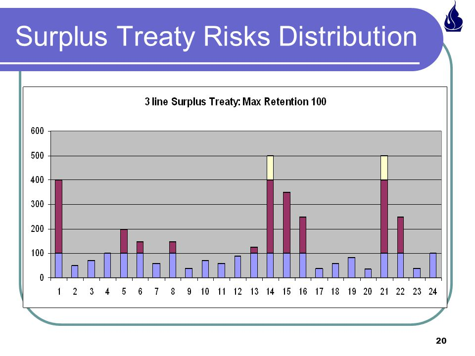 20 Surplus Treaty Risks Distribution