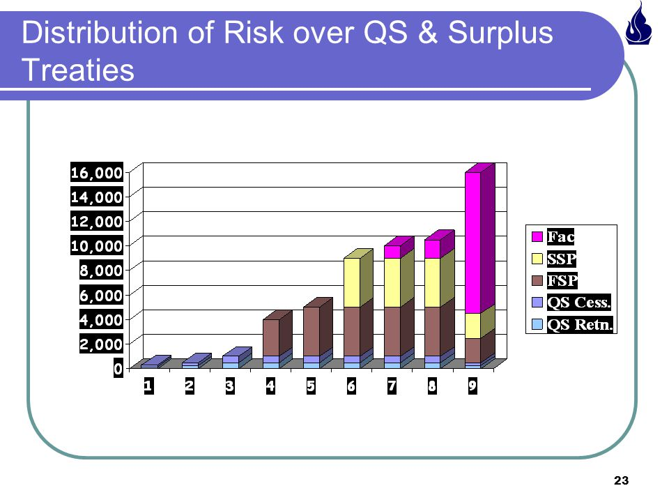 23 Distribution of Risk over QS & Surplus Treaties
