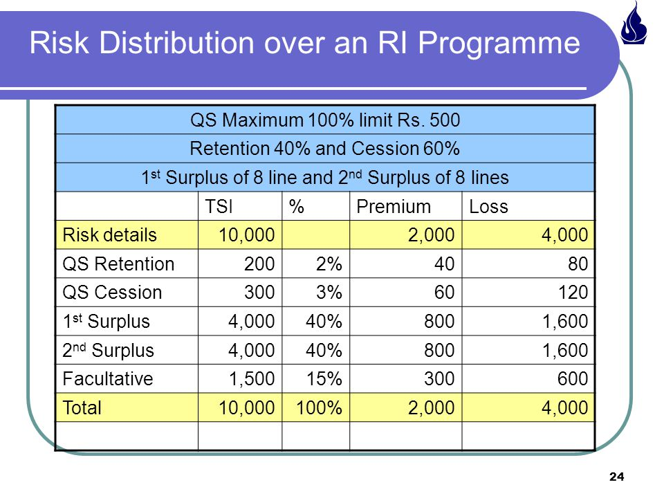 24 Risk Distribution over an RI Programme QS Maximum 100% limit Rs.