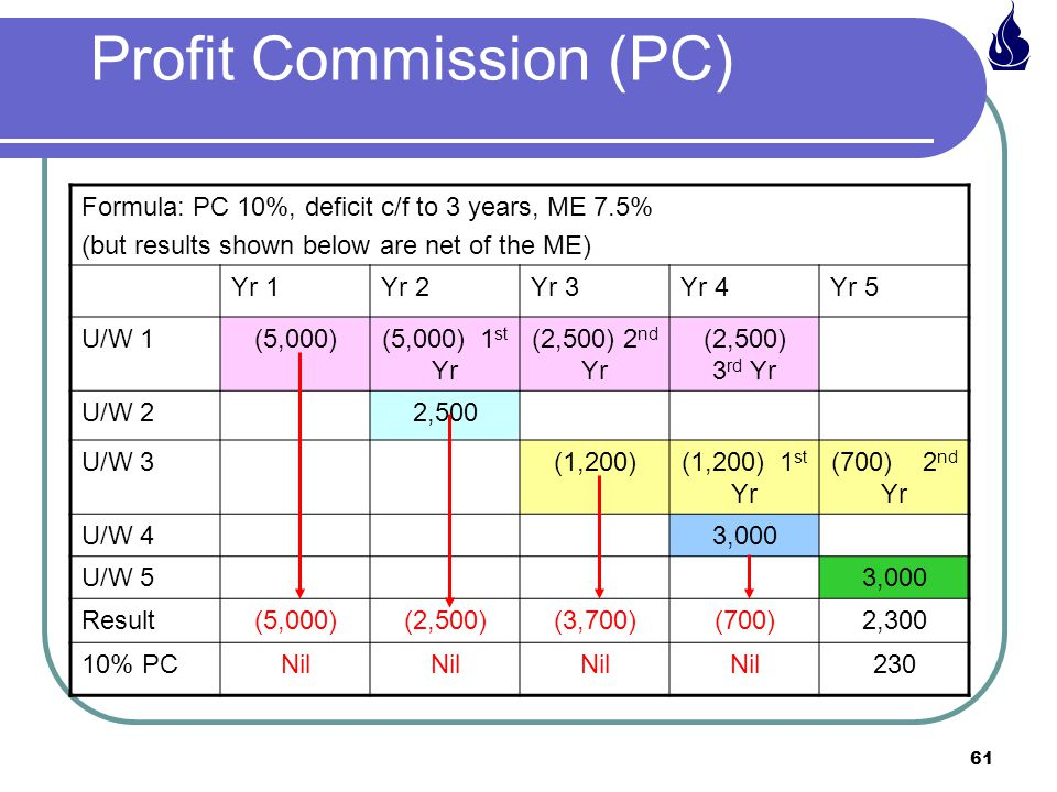 61 Profit Commission (PC) Formula: PC 10%, deficit c/f to 3 years, ME 7.5% (but results shown below are net of the ME) Yr 1Yr 2Yr 3Yr 4Yr 5 U/W 1(5,000)(5,000) 1 st Yr (2,500) 2 nd Yr (2,500) 3 rd Yr U/W 22,500 U/W 3(1,200)(1,200) 1 st Yr (700) 2 nd Yr U/W 43,000 U/W 53,000 Result(5,000)(2,500)(3,700)(700)2,300 10% PCNil 230