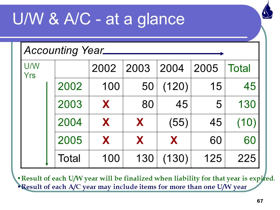 67 U/W & A/C - at a glance Accounting Year U/W Yrs 2002200320042005Total 200210050(120)1545 2003X80455130 2004XX(55)45(10) 2005XXX60 Total100130(130)125225 Result of each U/W year will be finalized when liability for that year is expired.