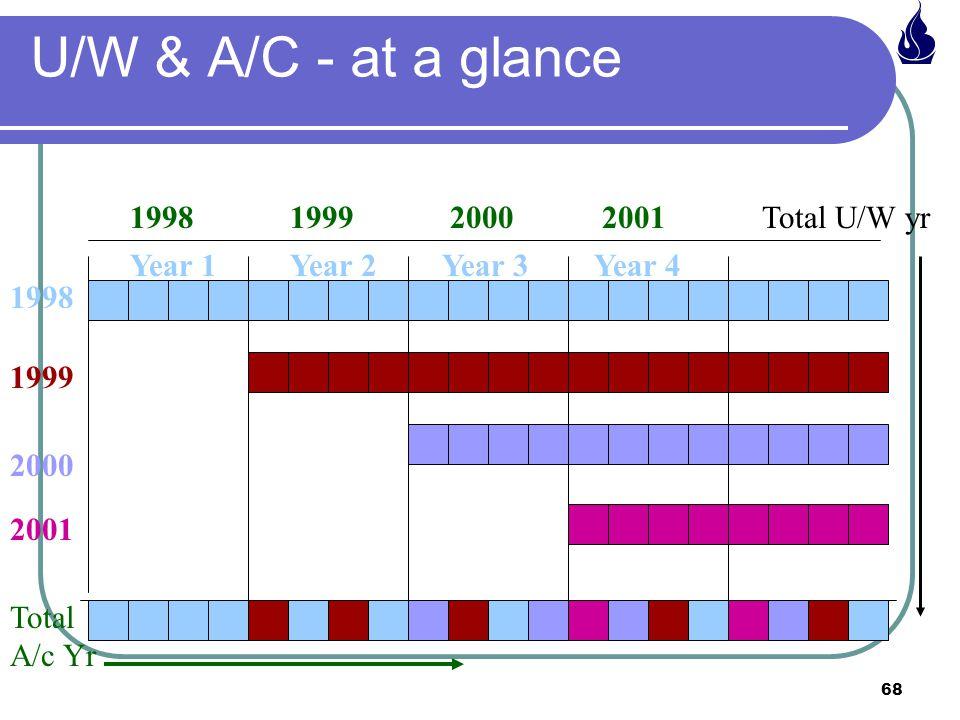 68 U/W & A/C - at a glance Year 1Year 2Year 3Year 4 1998199920002001Total U/W yr 1998 2000 1999 2001 Total A/c Yr