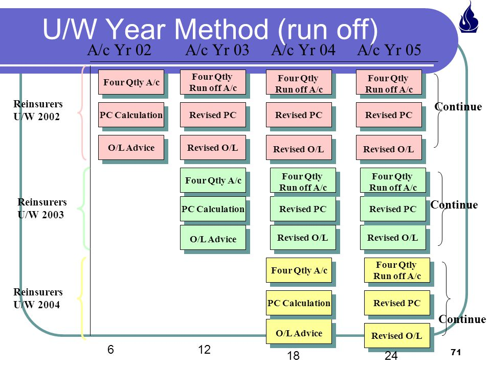 71 U/W Year Method (run off) A/c Yr 02A/c Yr 03A/c Yr 04A/c Yr 05 Four Qtly A/c Four Qtly Run off A/c Four Qtly Run off A/c Four Qtly Run off A/c Four Qtly Run off A/c Four Qtly Run off A/c Four Qtly Run off A/c Revised PC Revised O/L PC Calculation O/L Advice Four Qtly A/c PC Calculation O/L Advice Revised PC Four Qtly Run off A/c Four Qtly Run off A/c Revised O/L Revised PC Four Qtly Run off A/c Four Qtly Run off A/c O/L Advice PC Calculation Four Qtly A/c Revised O/L Revised PC Four Qtly Run off A/c Four Qtly Run off A/c Reinsurers U/W 2002 Reinsurers U/W 2003 Reinsurers U/W 2004 Continue 612 1824