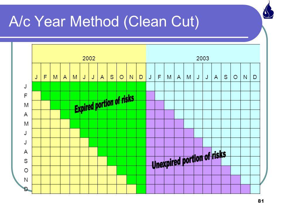 81 A/c Year Method (Clean Cut) 20022003 JFMAMJJASONDJFMAMJJASOND J F M A M J J A S O N D