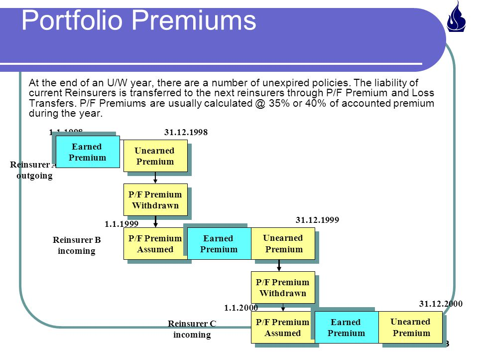 83 Portfolio Premiums At the end of an U/W year, there are a number of unexpired policies.