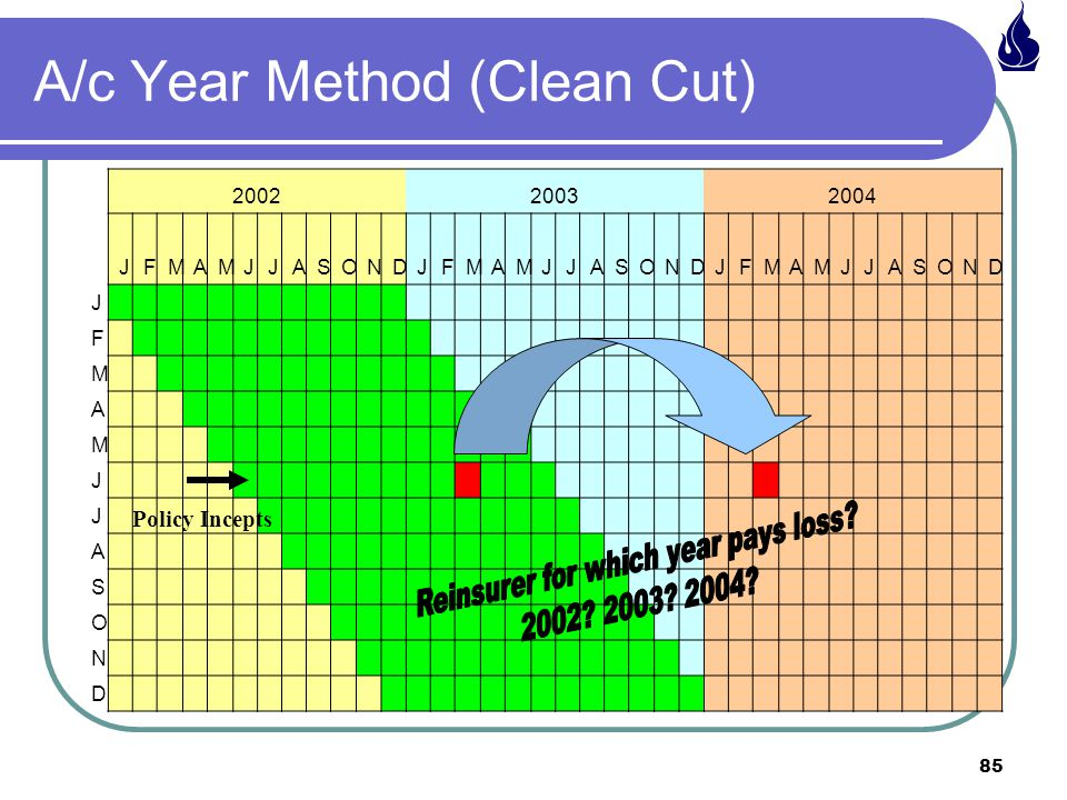 85 A/c Year Method (Clean Cut) 200220032004 JFMAMJJASONDJFMAMJJASONDJFMAMJJASOND J F M A M J J A S O N D Policy Incepts