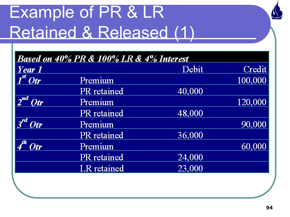 94 Example of PR & LR Retained & Released (1)