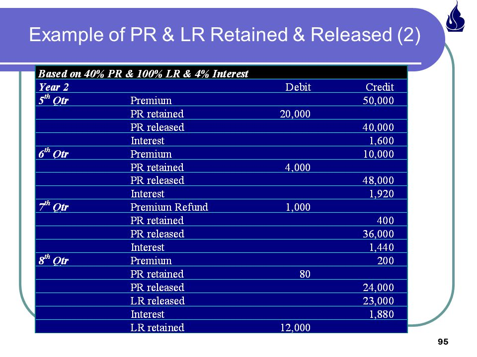 95 Example of PR & LR Retained & Released (2)