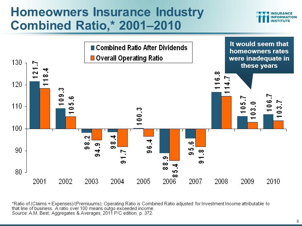12/01/09 - 9pmeSlide – P6466 – The Financial Crisis and the Future of the P/C 8 Homeowners Insurance Industry Combined Ratio,* 2001–2010 *Ratio of (Claims + Expenses)/(Premiuums); Operating Ratio is Combined Ratio adjusted for Investment Income attributable to that line of business.