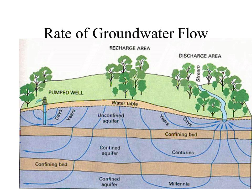 Rate of Groundwater Flow