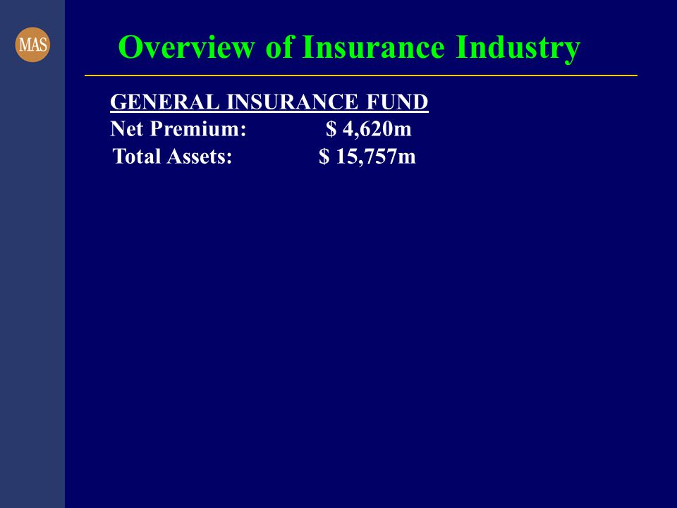 Overview of Insurance Industry GENERAL INSURANCE FUND Net Premium: $ 4,620m Total Assets: $ 15,757m