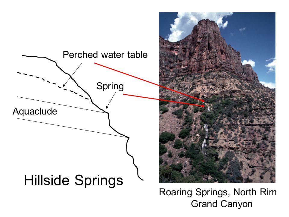 Hillside Springs Aquaclude Spring Perched water table Roaring Springs, North Rim Grand Canyon