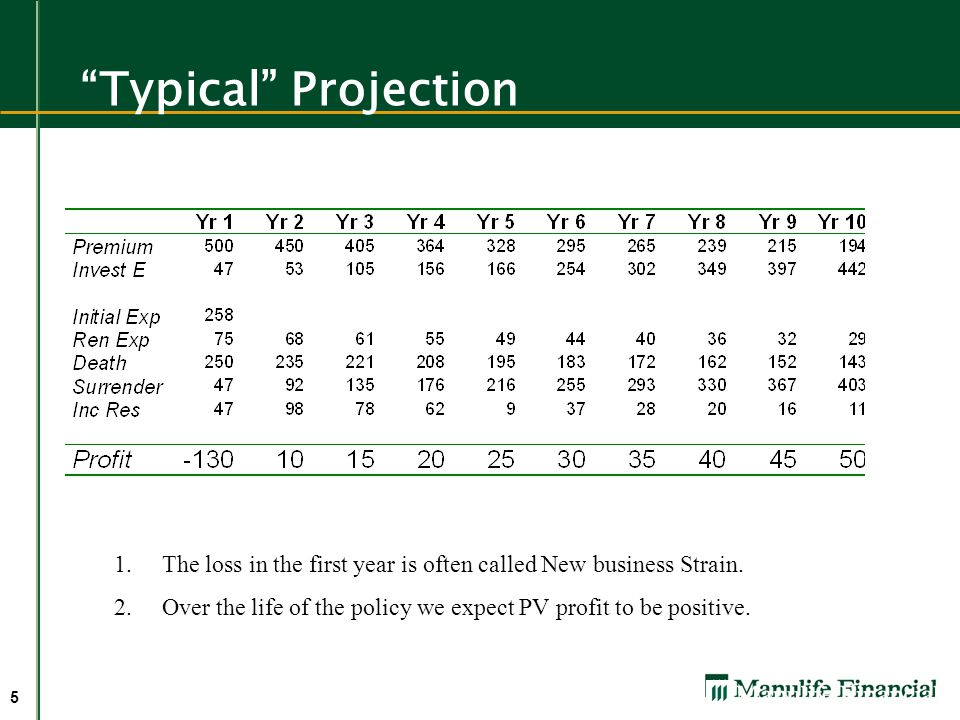 5 Typical Projection 1.The loss in the first year is often called New business Strain.