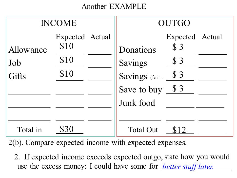 INCOME Expected Actual Allowance _____ Job _____ Gifts _____ _______________ _____ Total in _____ OUTGO Expected Actual Donations ______ Savings ______ Savings (for… ______ Save to buy ______ Junk food ______ ______ _______________ ______ Total Out ______ $10 $30 $ 3 $30 $42 2(b).