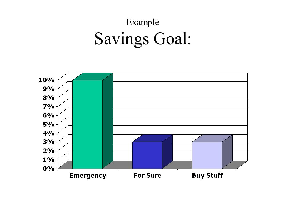 "p. 9, Req. 4a Three Recommended Savings: 1. Save _____% in an Emergency Fund. Try to never, ever spend this money! 10 2. Save enough for your ""_____ _"