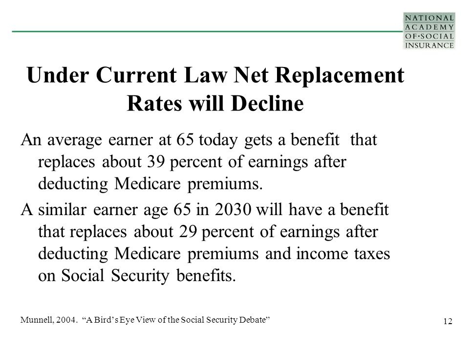 12 Under Current Law Net Replacement Rates will Decline An average earner at 65 today gets a benefit that replaces about 39 percent of earnings after deducting Medicare premiums.